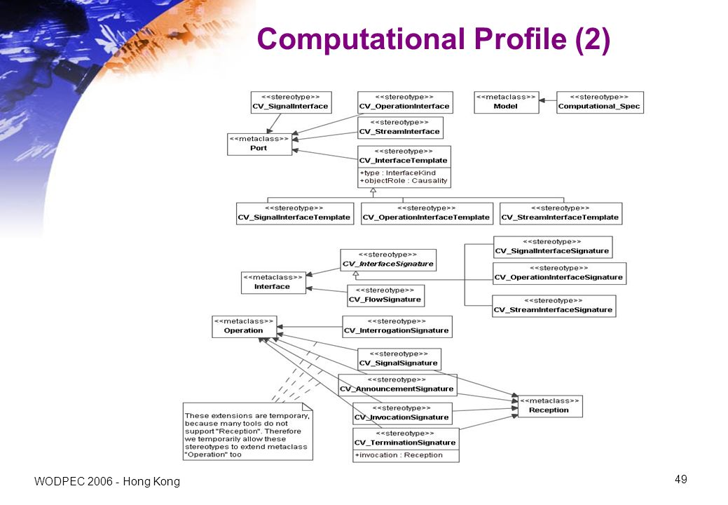 WODPEC 2006 - Hong Kong 49 Computational Profile (2)