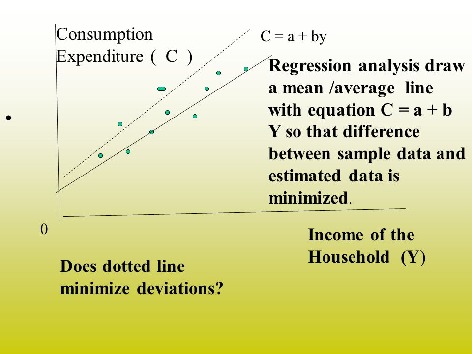 Consumption Expenditure ( C ) Income of the Household (Y) 0 C = a + by Regression analysis draw a mean /average line with equation C = a + b Y so that