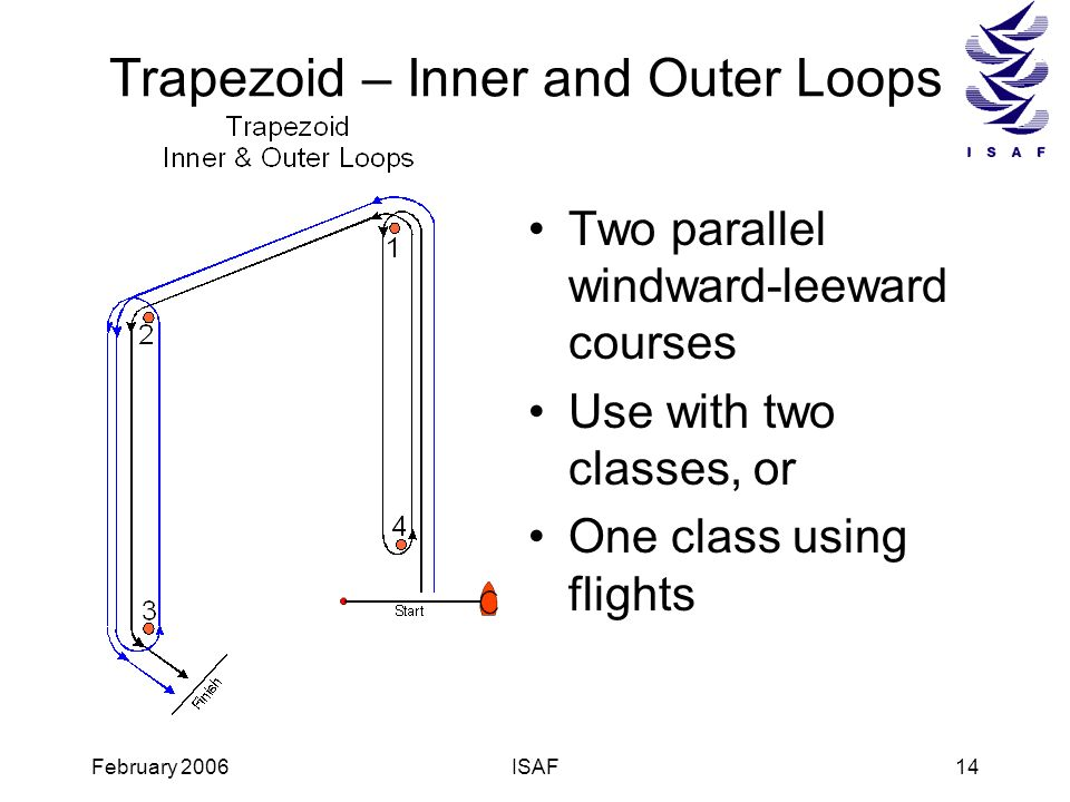 February 2006ISAF14 Trapezoid – Inner and Outer Loops Two parallel windward-leeward courses Use with two classes, or One class using flights