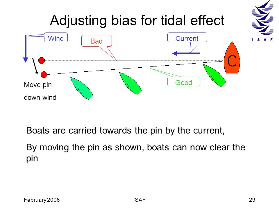 February 2006ISAF29 Adjusting bias for tidal effect Wind Bad Current Boats are carried towards the pin by the current, By moving the pin as shown, boa