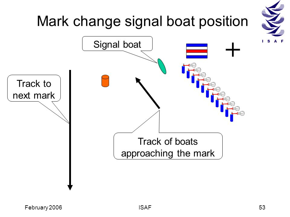 February 2006ISAF53 + Track to next mark Signal boat Track of boats approaching the mark Mark change signal boat position