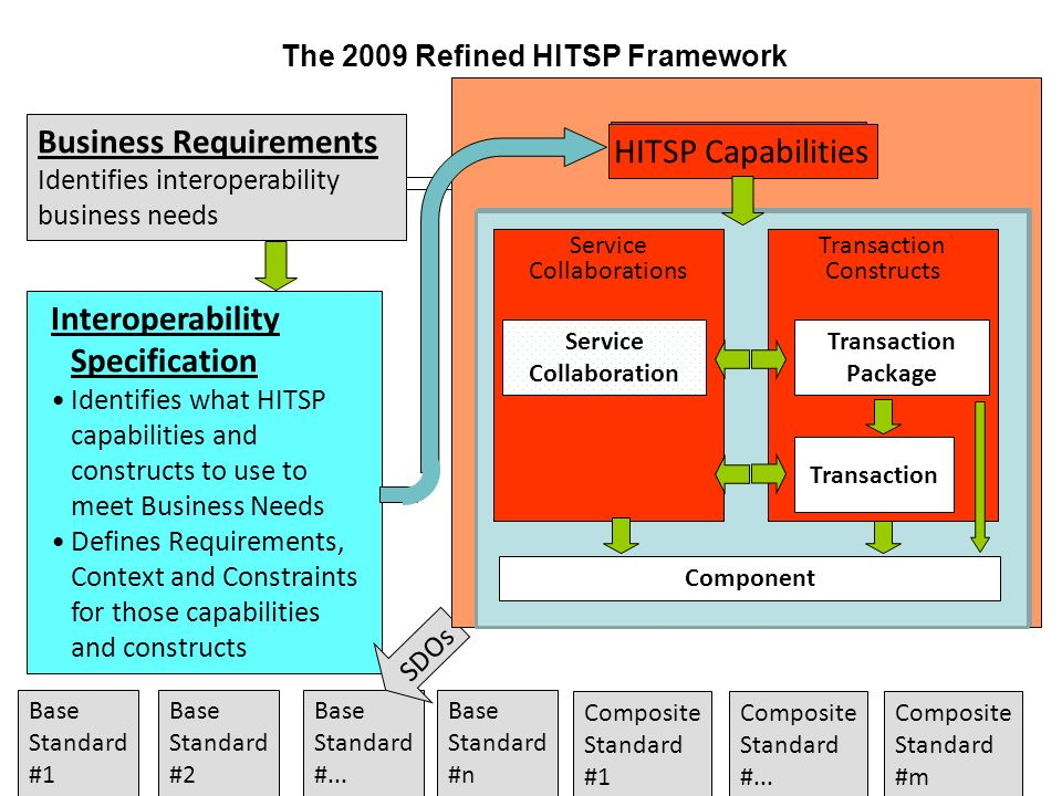 The 2009 Refined HITSP Framework Business Requirements Identifies interoperability business needs Interoperability Specification Identifies what HITSP
