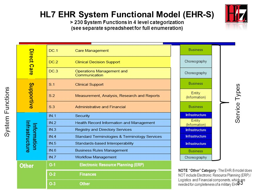 53 HL7 EHR System Functional Model (EHR-S) > 230 System Functions in 4 level categorization (see separate spreadsheet for full enumeration) NOTE : Oth