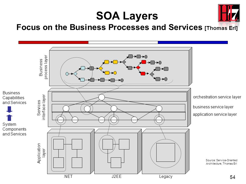 54 Application layer Services interface layer Business process layer SOA Layers Focus on the Business Processes and Services [Thomas Erl].NETJ2EELegac