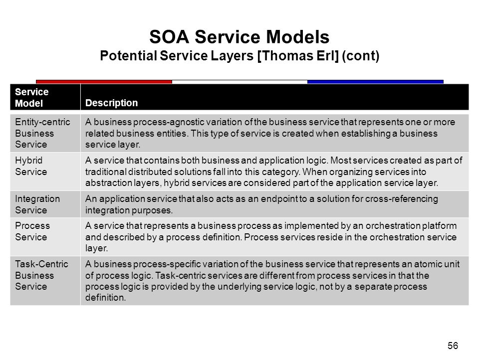 56 SOA Service Models Potential Service Layers [Thomas Erl] (cont) Entity-centric Business Service A business process-agnostic variation of the busine