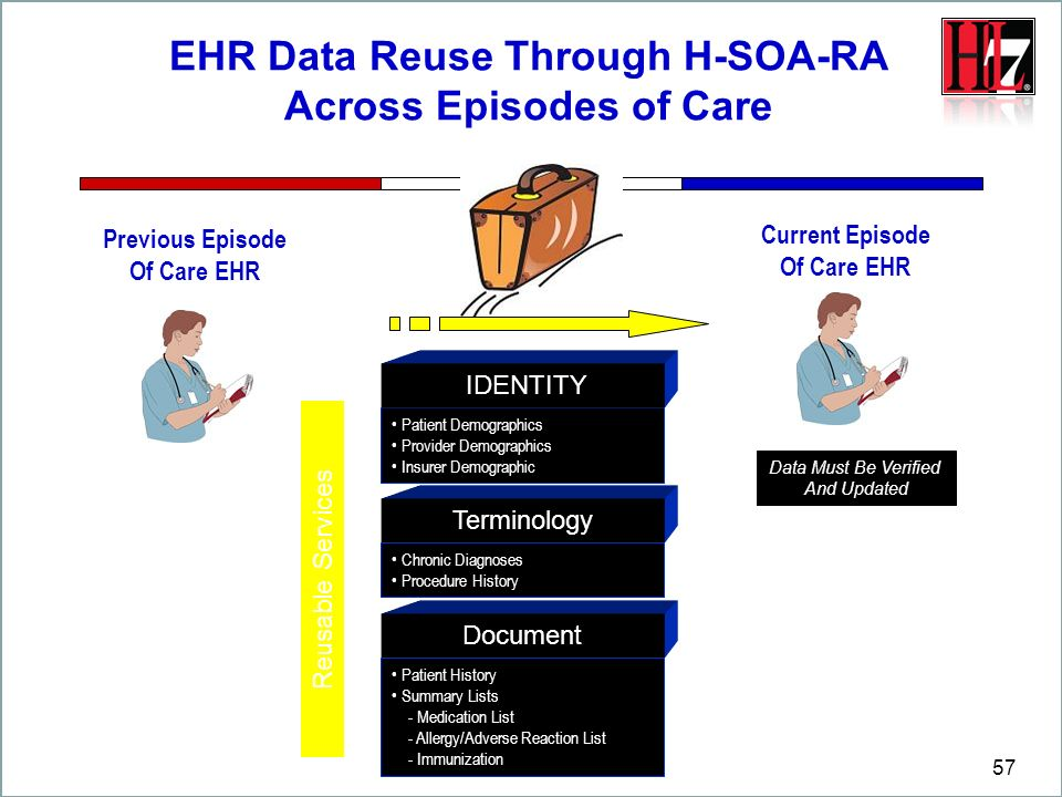 57 EHR Data Reuse Through H-SOA-RA Across Episodes of Care Patient Demographics Provider Demographics Insurer Demographic IDENTITY Terminology Documen