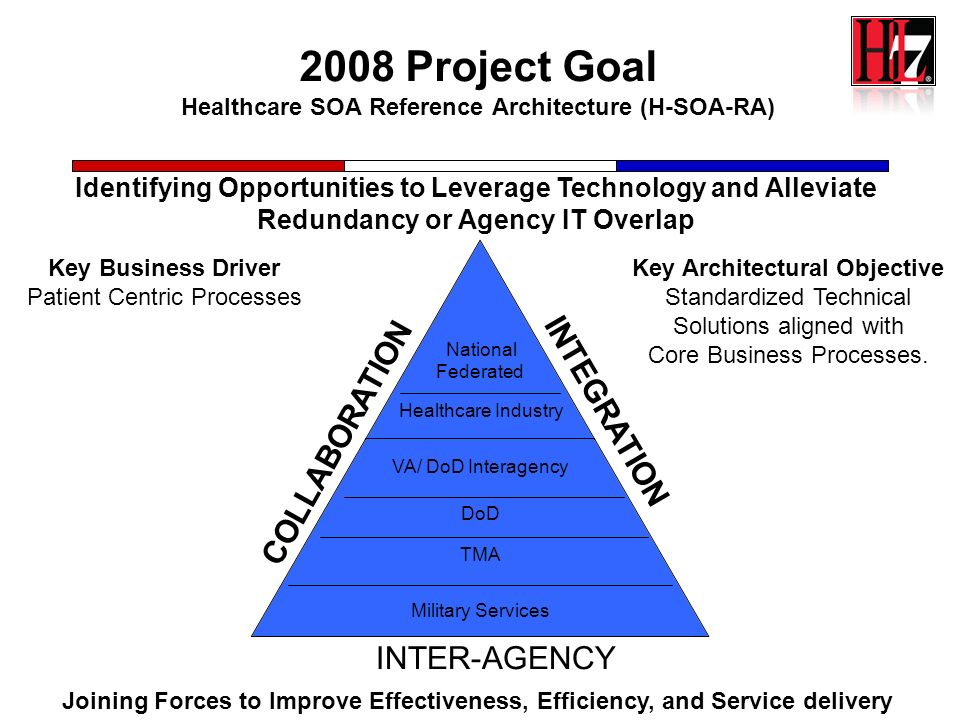 7 2008 Project Goal Healthcare SOA Reference Architecture (H-SOA-RA) National Federated Healthcare Industry VA/ DoD Interagency DoD TMA Military Servi