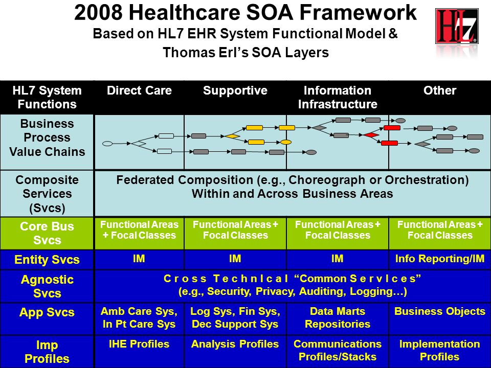 60 IT PLATFORM SUPPORT ANALYTIC DATA MANAGEMENT PERFORMANCE DECISION SUPPORT RECORDS MANAGEMENT DOCUMENT SUPPLY CHAIN: (ORDERS/CHARGES) SCHEDULING AUTHORIZATION TERMINOLOGY IDENTITY RADIOLOGY LABORATORY PHARMACY CLINIC ASU TEST ONLY OUTPATIENT OTHER INPATIENT ER CARDIOLOGY PT/OT/SPEECH DIETARY SPECIALTY CARE Ancillary Systems Core Business Services INTEGRATED REQUIREMENTS DESIGNS: Putting the H-SOA-RA Pieces Together RESPIRATORY Federated Business Services Agnostic Services Federated Services, may be categorized by: -- Encounter Types -- CMS billing category -- Record type -- Care setting type -- etc.