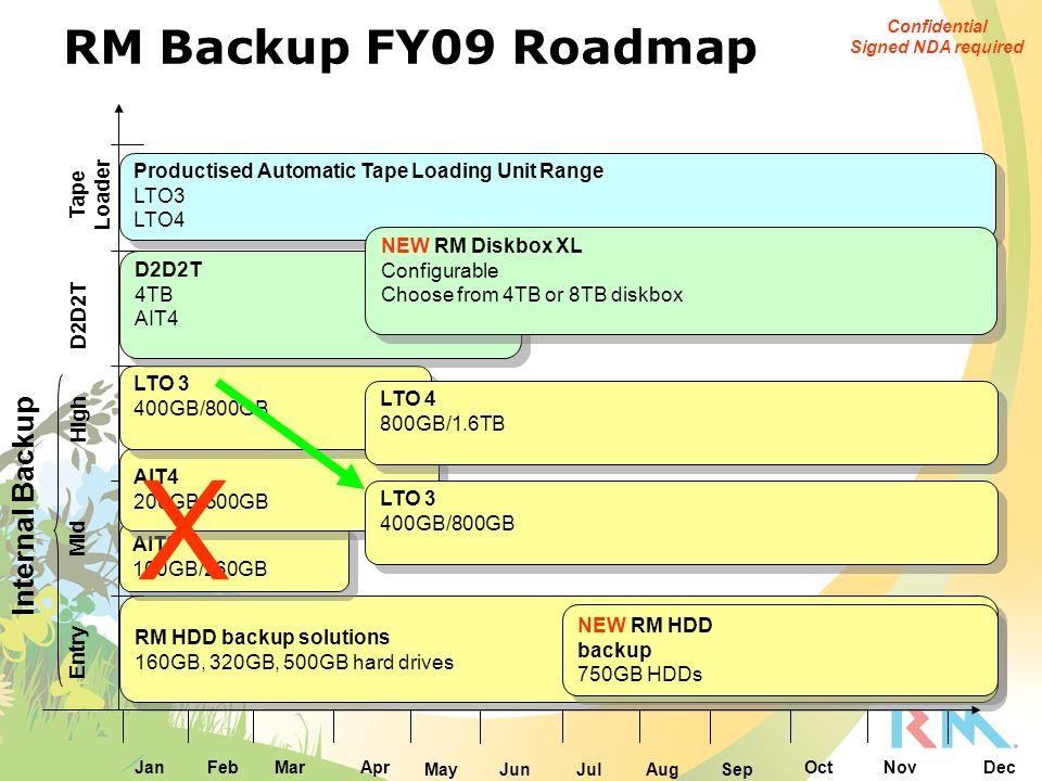 RM HDD backup solutions 160GB, 320GB, 500GB hard drives RM HDD backup solutions 160GB, 320GB, 500GB hard drives NEW RM HDD backup 750GB HDDs NEW RM HD