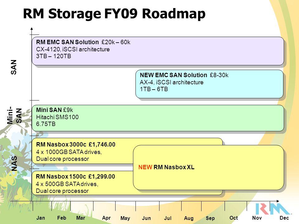 RM Storage FY09 Roadmap MarApr MayJunJulAugSep OctNovDecFeb NAS Mini- SAN Jan SAN NEW EMC SAN Solution £8-30k AX-4, iSCSI architecture 1TB – 6TB NEW E