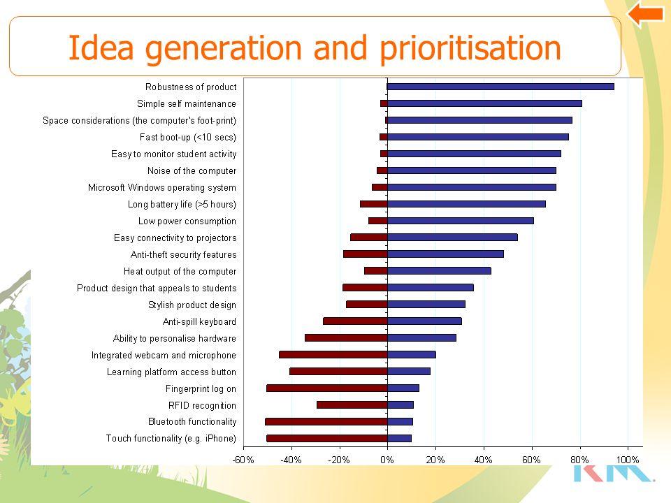 Idea generation and prioritisation