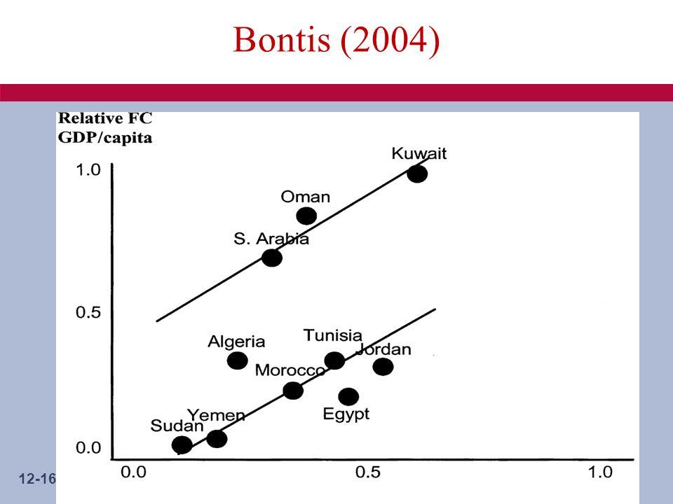 12-16 Bontis (2004)