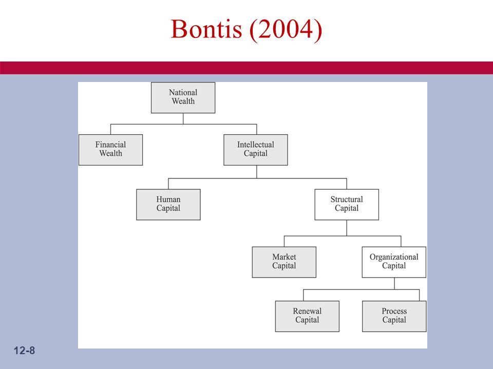 12-8 Bontis (2004)