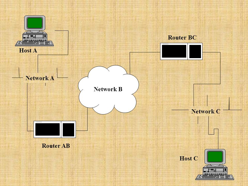 Router AB Router BC Network A Network C Host A Host C Network B