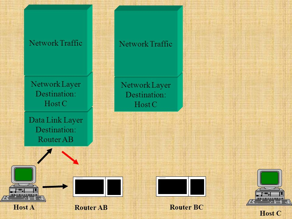 Data Link Layer Destination: Router AB Network Layer Destination: Host C Network Layer Destination: Host C Host A Host C Router AB Router BC Network Traffic