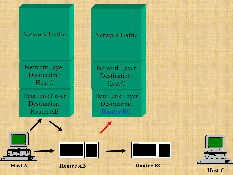 Data Link Layer Destination: Router AB Data Link Layer Destination: Router BC Network Layer Destination: Host C Network Layer Destination: Host C Host A Host C Router AB Router BC Network Traffic
