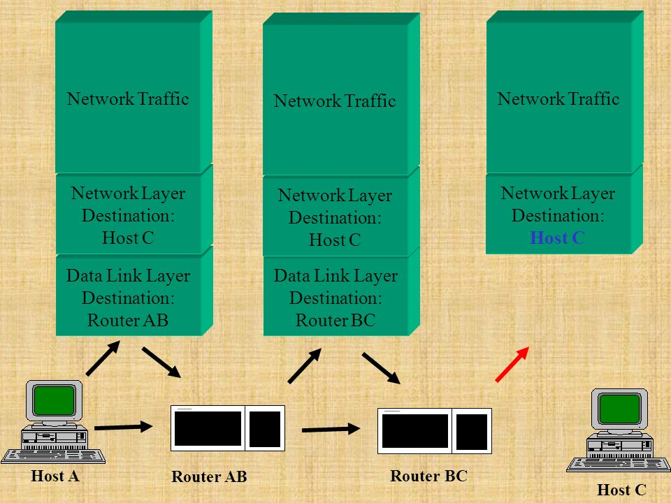 Network Layer Destination: Host C Data Link Layer Destination: Router AB Data Link Layer Destination: Router BC Network Layer Destination: Host C Network Layer Destination: Host C Host A Host C Router AB Router BC Network Traffic