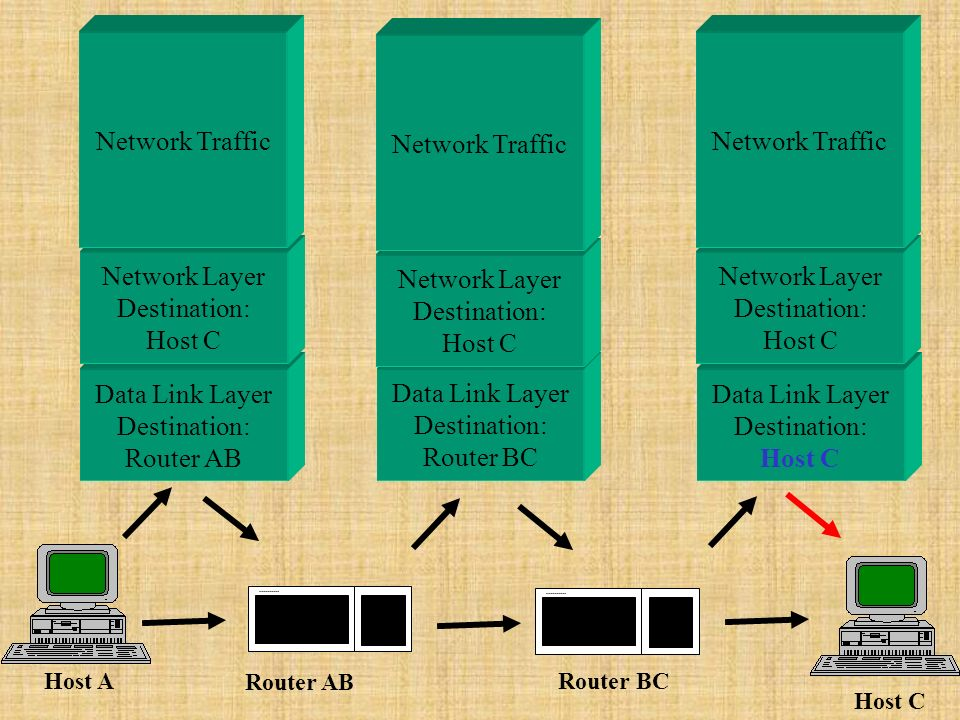 Data Link Layer Destination: Router AB Data Link Layer Destination: Host C Data Link Layer Destination: Router BC Network Layer Destination: Host C Network Layer Destination: Host C Network Layer Destination: Host C Host A Host C Router AB Router BC Network Traffic