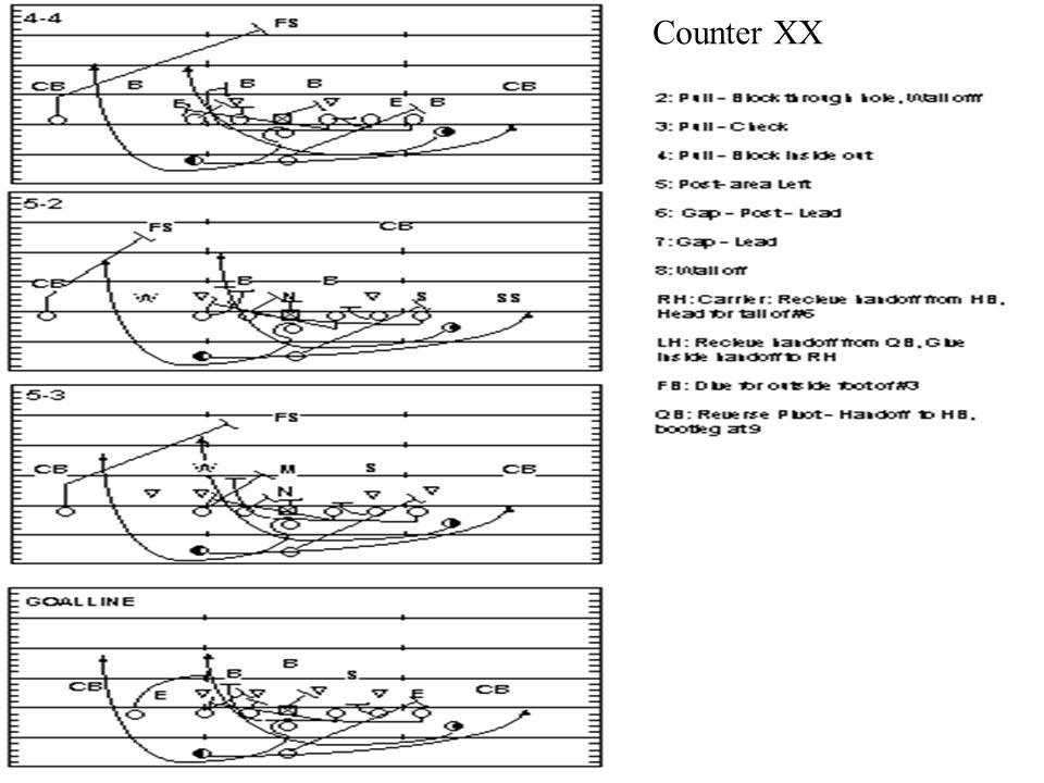 Coach John Rice zacoach102@aol.com Counter Criss Cross Counter XX