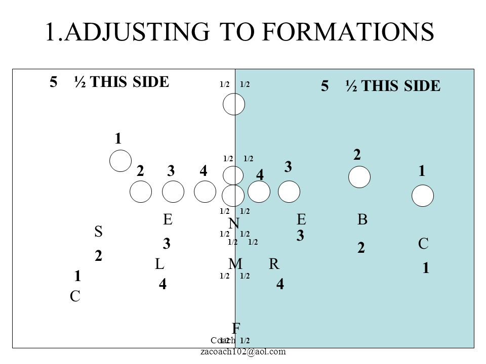 Coach John Rice zacoach102@aol.com 1.ADJUSTING TO FORMATIONS M N RL EE S B C C F 1 2341 2 3 1 2 3 4 4 1 2 3 4 1/2 5½ THIS SIDE 1/2 5½ THIS SIDE 1/2