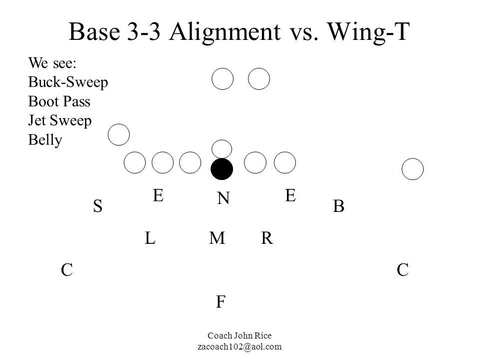 Coach John Rice zacoach102@aol.com Base 3-3 Alignment vs. Wing-T M N RL EE SB CC F We see: Buck-Sweep Boot Pass Jet Sweep Belly