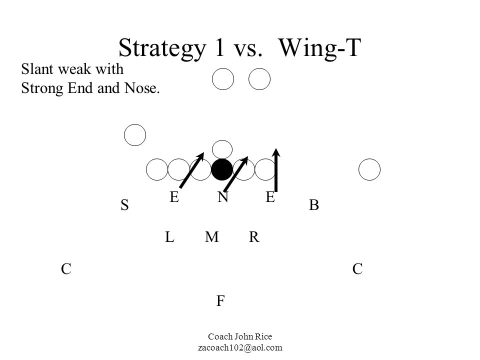 Coach John Rice zacoach102@aol.com Strategy 1 vs. Wing-T M N RL EE SB CC F Slant weak with Strong End and Nose.