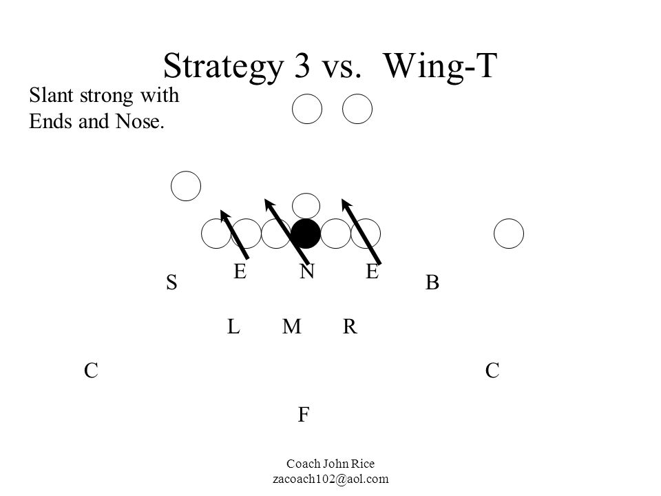 Coach John Rice zacoach102@aol.com Strategy 3 vs. Wing-T M N RL EE SB CC F Slant strong with Ends and Nose.
