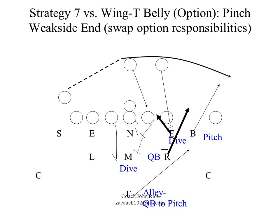 Coach John Rice zacoach102@aol.com Strategy 7 vs. Wing-T Belly (Option): Pinch Weakside End (swap option responsibilities) M N RL EESB CC F Pitch Alle