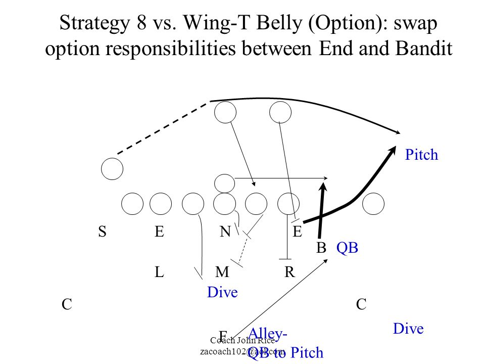 Coach John Rice zacoach102@aol.com Strategy 8 vs. Wing-T Belly (Option): swap option responsibilities between End and Bandit Alley- QB to Pitch M N RL