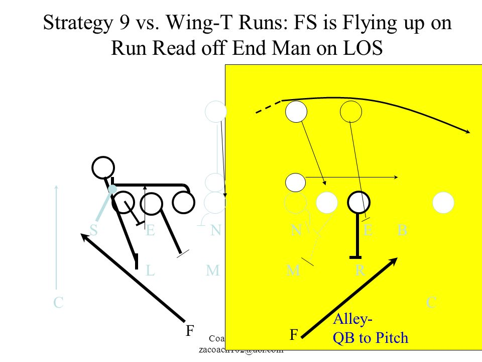 Coach John Rice zacoach102@aol.com Strategy 9 vs. Wing-T Runs: FS is Flying up on Run Read off End Man on LOS M N L ES C M N R EB C F Alley- QB to Pit