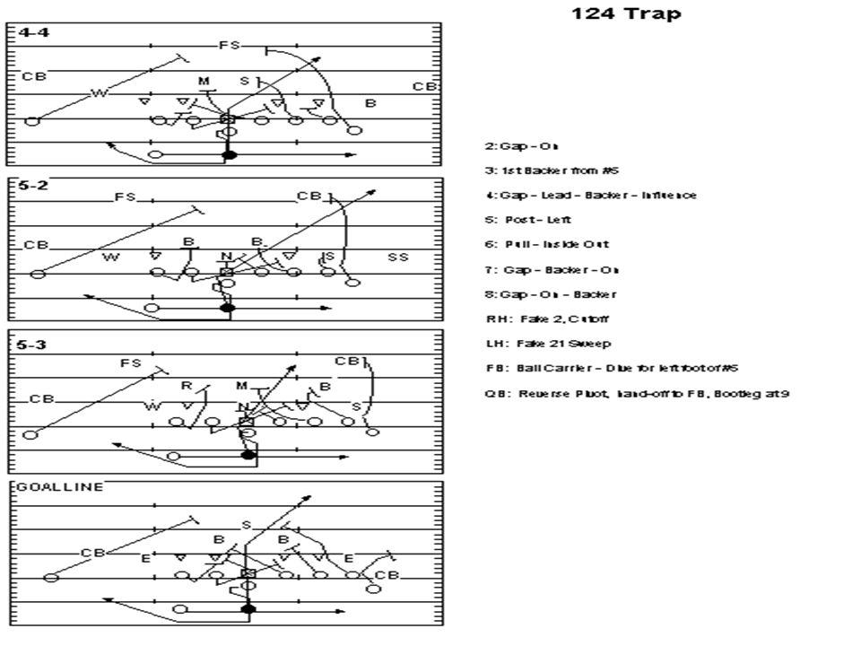 Coach John Rice zacoach102@aol.com 124 Trap