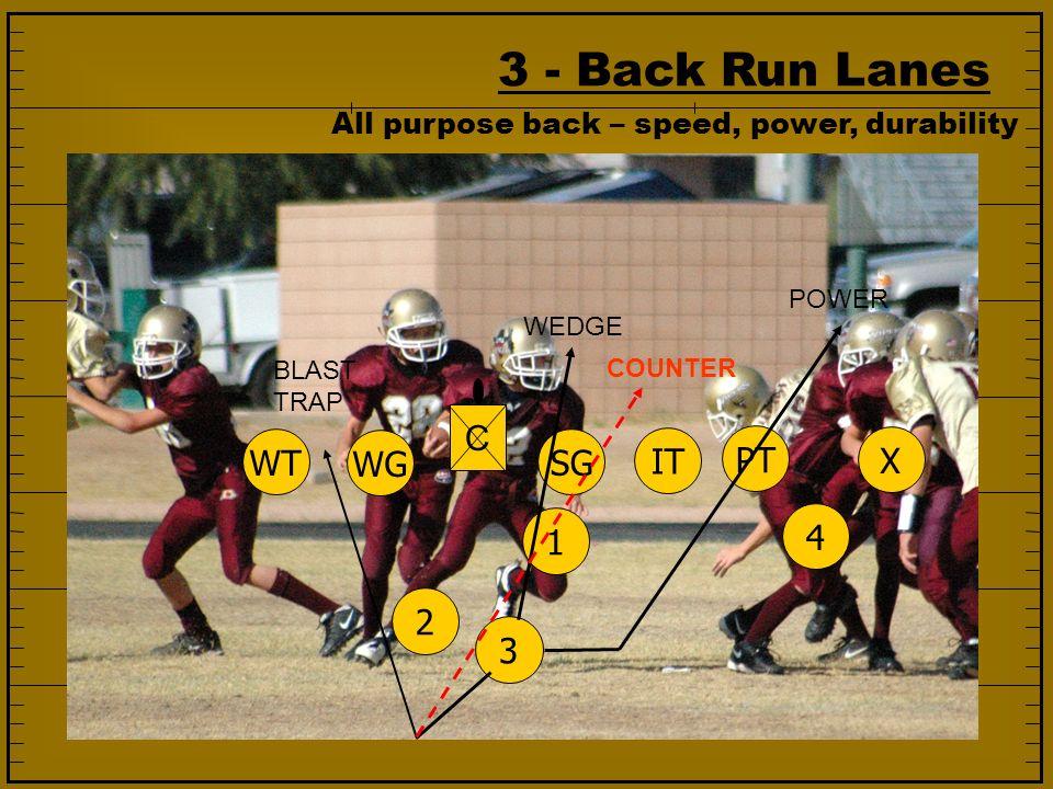 3 - Back Run Lanes 1234 SG IT PT WG WT X C WEDGE POWER BLAST TRAP All purpose back – speed, power, durability COUNTER