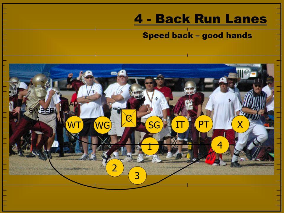4 - Back Run Lanes 1234 SG IT PT WG WT X C TRAP SWEEP Speed back – good hands