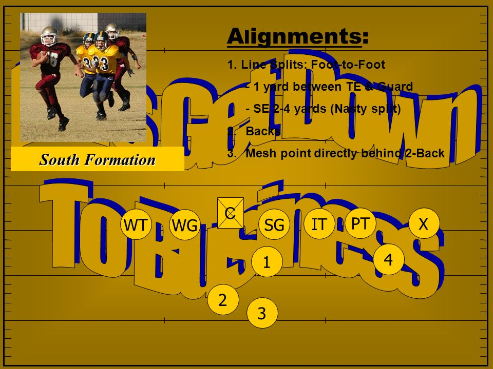 A l ignments: 1. Line Splits: Foot-to-Foot - 1 yard between TE & Guard - SE 2-4 yards (Nasty split) 2.Backs 3.Mesh point directly behind 2-Back 1234 S