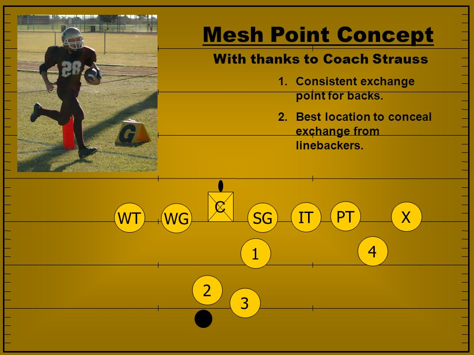 Mesh Point Concept 1.Consistent exchange point for backs. 2.Best location to conceal exchange from linebackers. 1234 SG IT PT WG WT X C With thanks to