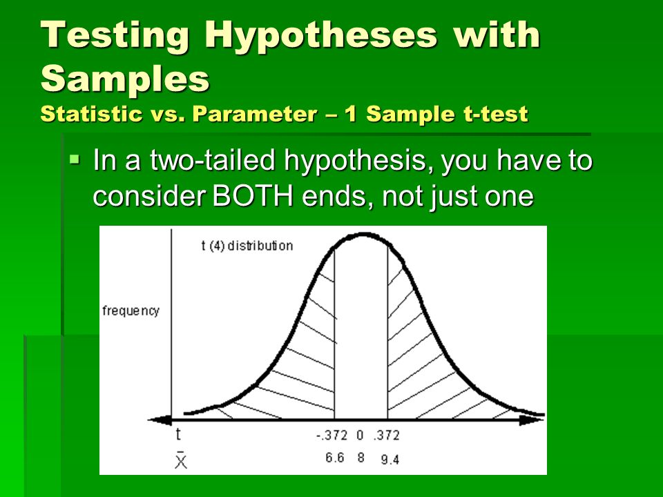 Testing Hypotheses with Samples Statistic vs. Parameter – 1 Sample t-test In a two-tailed hypothesis, you have to consider BOTH ends, not just one In