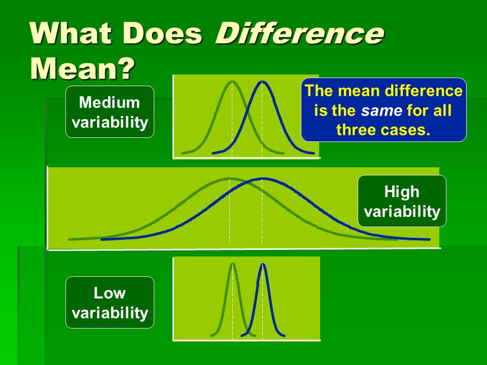 What Does Difference Mean? Medium variability High variability Low variability The mean difference is the same for all three cases.