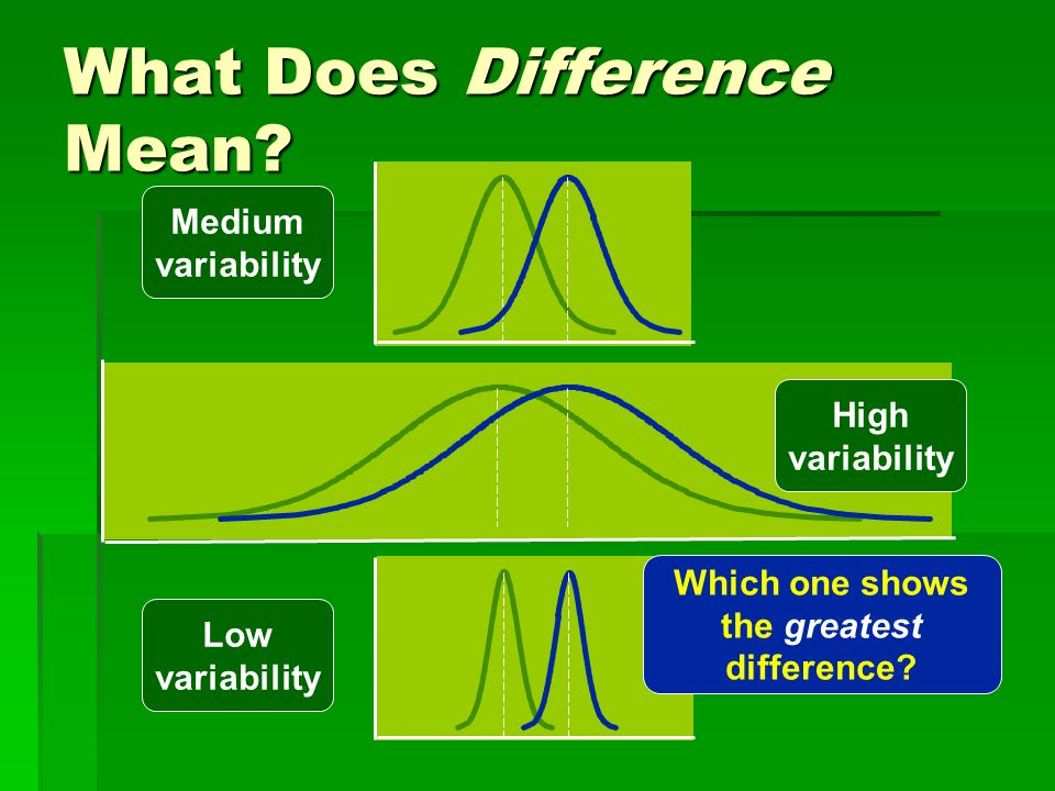 What Does Difference Mean? Medium variability High variability Low variability Which one shows the greatest difference?