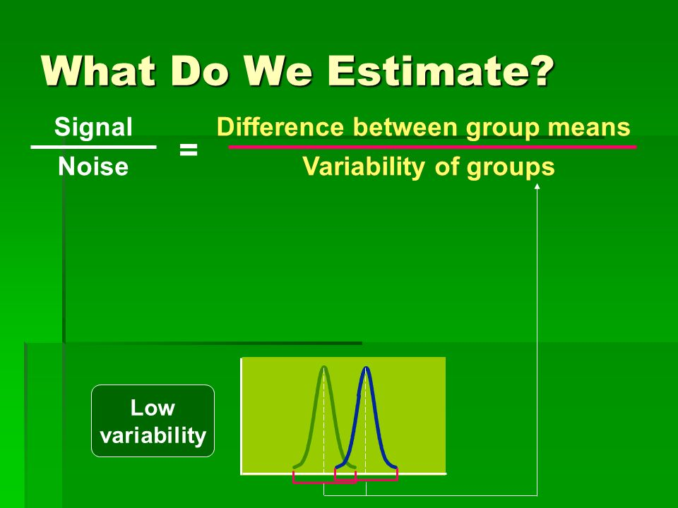 What Do We Estimate? Low variability Signal Noise Difference between group means Variability of groups = Difference between group means Variability of