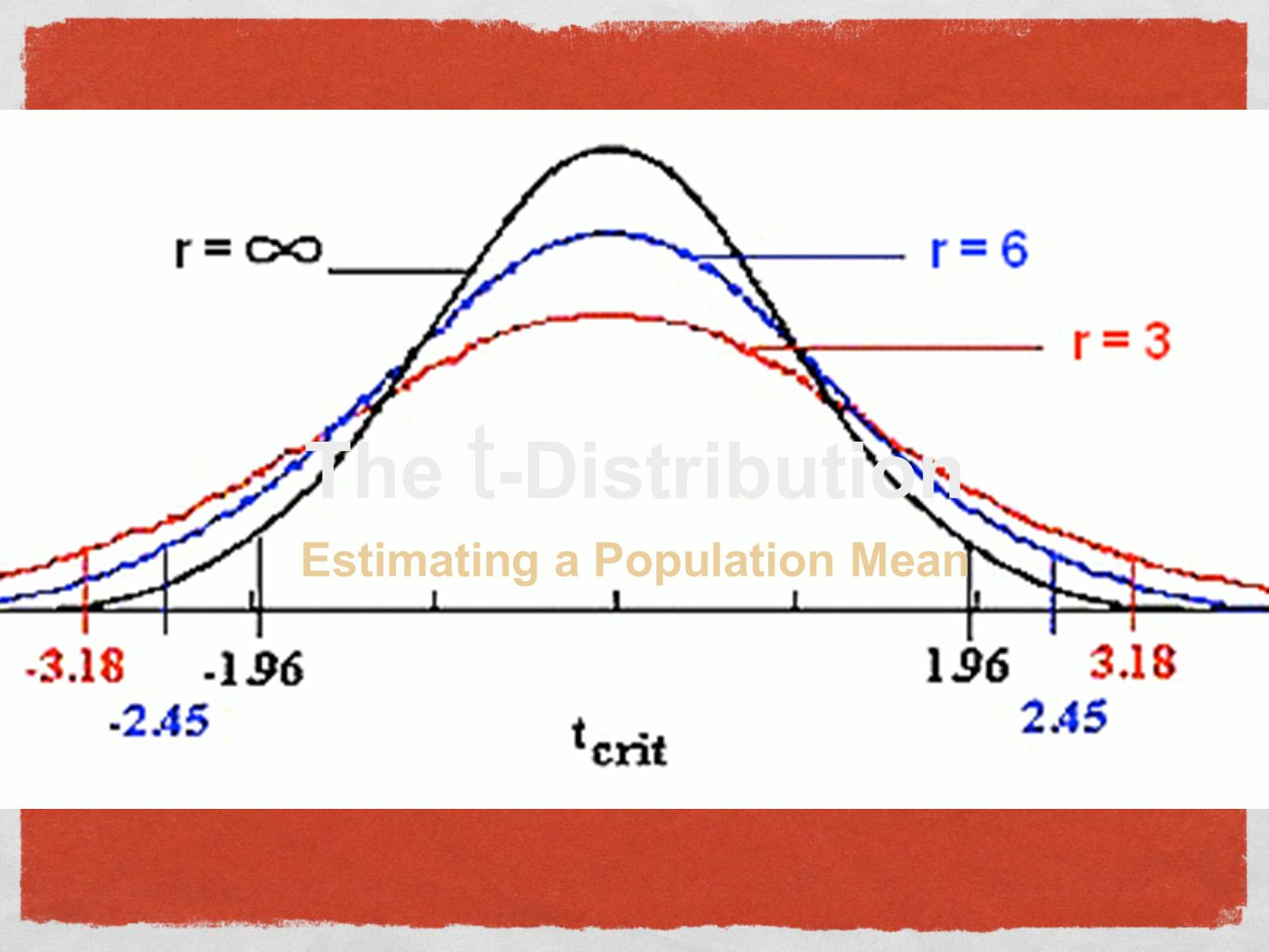 The t -Distribution Estimating a Population Mean