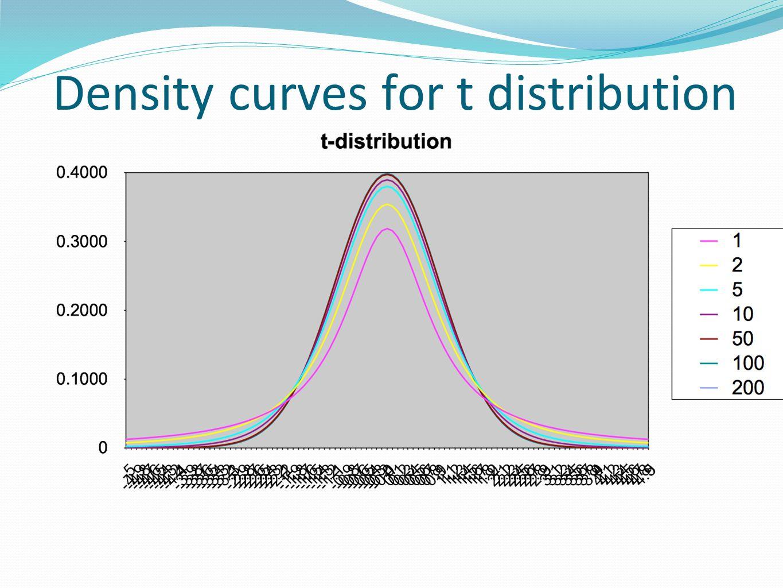 Density curves for t distribution