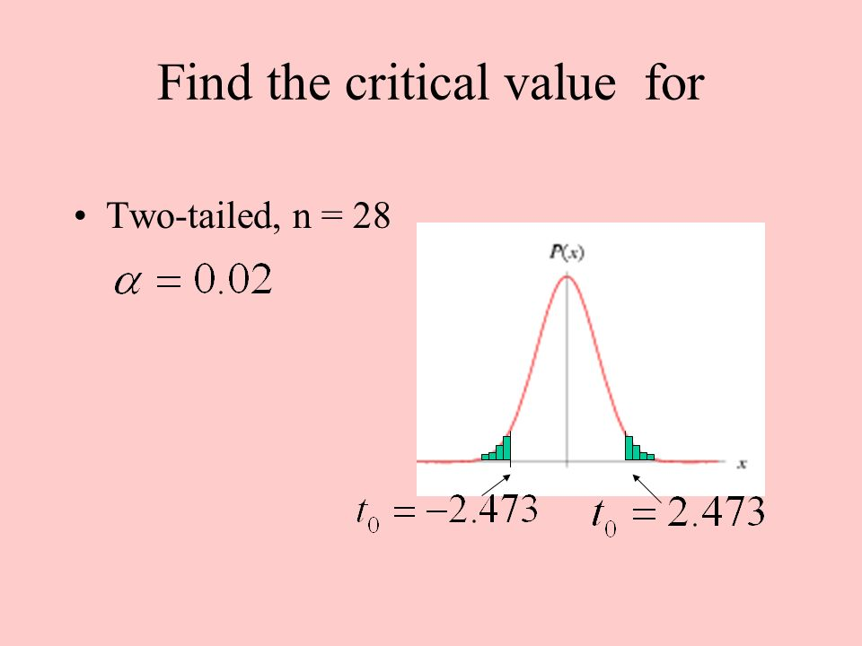 Find the critical value for Two-tailed, n = 28