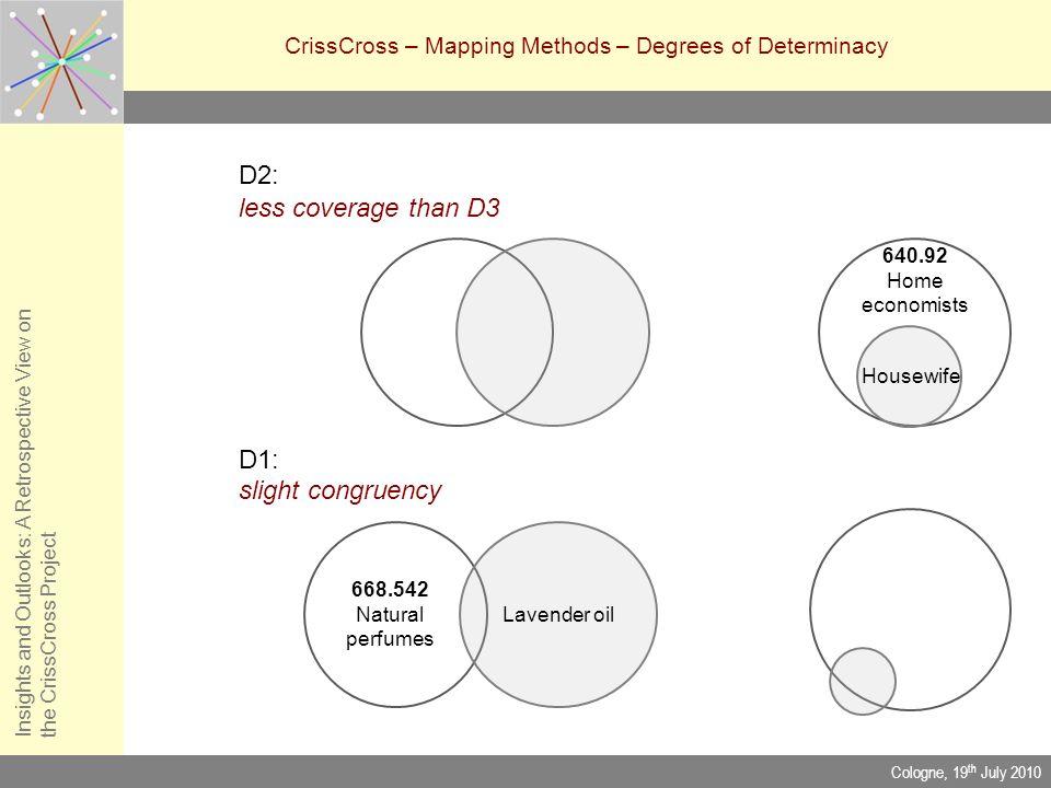 D2: less coverage than D3 D1: slight congruency Insights and Outlooks: A Retrospective View onthe CrissCross Project CrissCross – Mapping Methods – De