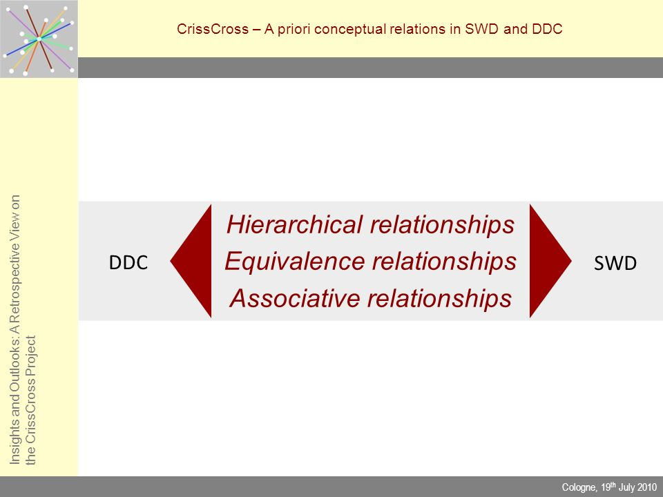 Insights and Outlooks: A Retrospective View onthe CrissCross Project CrissCross – A priori conceptual relations in SWD and DDC Cologne, 19 th July 201