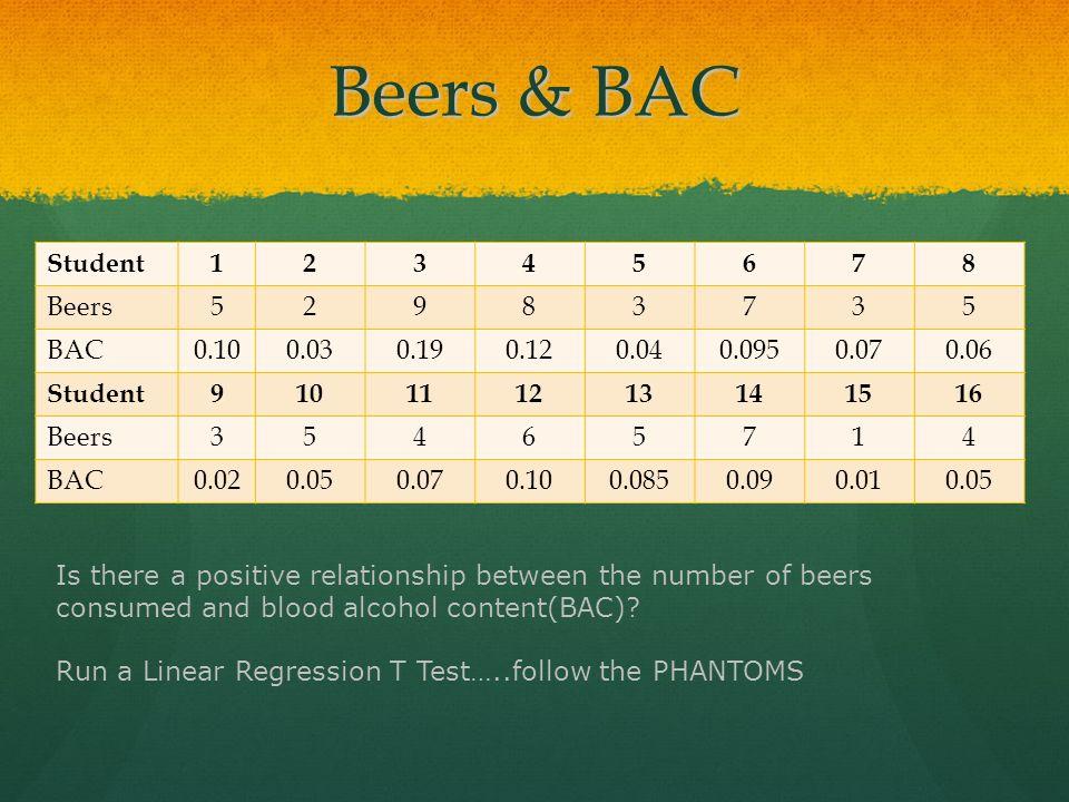 Beers & BAC Student12345678 Beers52983735 BAC0.100.030.190.120.040.0950.070.06 Student910111213141516 Beers35465714 BAC0.020.050.070.100.0850.090.010.