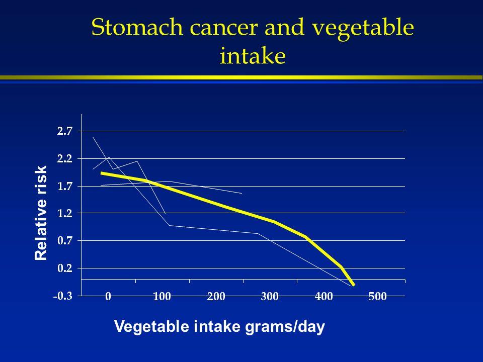 Stomach cancer and vegetable intake Vegetable intake grams/day Relative risk