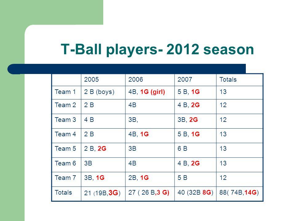 T-Ball players- 2012 season 200520062007Totals Team 12 B (boys)4B, 1G (girl)5 B, 1G13 Team 22 B4B4 B, 2G12 Team 34 B3B,3B, 2G12 Team 42 B4B, 1G5 B, 1G13 Team 52 B, 2G3B6 B13 Team 63B4B4 B, 2G13 Team 73B, 1G2B, 1G5 B12 Totals 21 ( 19B, 3G ) 27 ( 26 B,3 G)40 (32B 8G)88( 74B,14G)