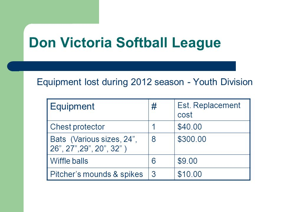 Don Victoria Softball League Equipment lost during 2012 season - Youth Division Equipment# Est. Replacement cost Chest protector1$40.00 Bats (Various