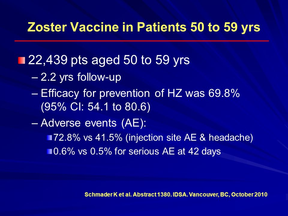 Zoster Vaccine in Patients 50 to 59 yrs 22,439 pts aged 50 to 59 yrs – –2.2 yrs follow-up – –Efficacy for prevention of HZ was 69.8% (95% CI: 54.1 to