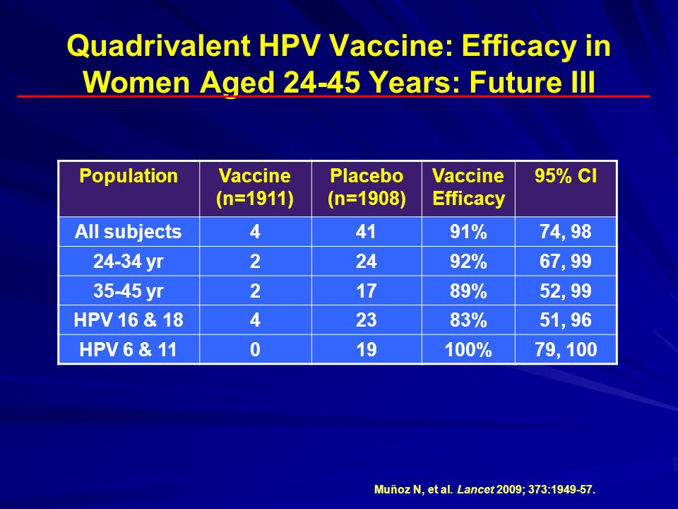 Quadrivalent HPV Vaccine: Efficacy in Women Aged 24-45 Years: Future III PopulationVaccine (n=1911) Placebo (n=1908) Vaccine Efficacy 95% CI All subje